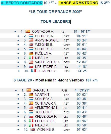Le Tour de France - Stage 20 Results