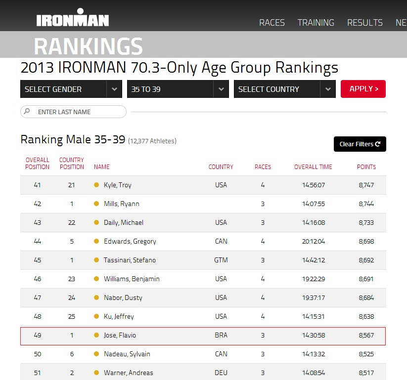 2013 IRONMAN 70.3-Only Age Group Rankings Flavio Jose