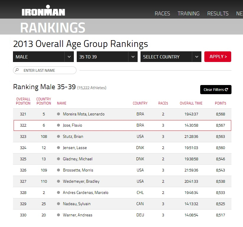 2013 Overall Age Group Rankings Flavio Jose